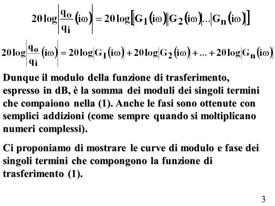 3 Dunque il modulo della funzione di trasferimento, espresso in dB, è la somma dei moduli dei singoli termini che compaiono nella (1). Anche le fasi s