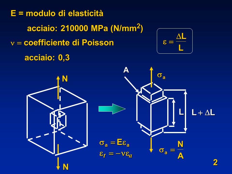 E = modulo di elasticità acciaio: 210000 MPa (N/mm 2 ) acciaio: 210000 MPa (N/mm 2 ) coefficiente di Poisson coefficiente di Poisson acciaio: 0,3 acci