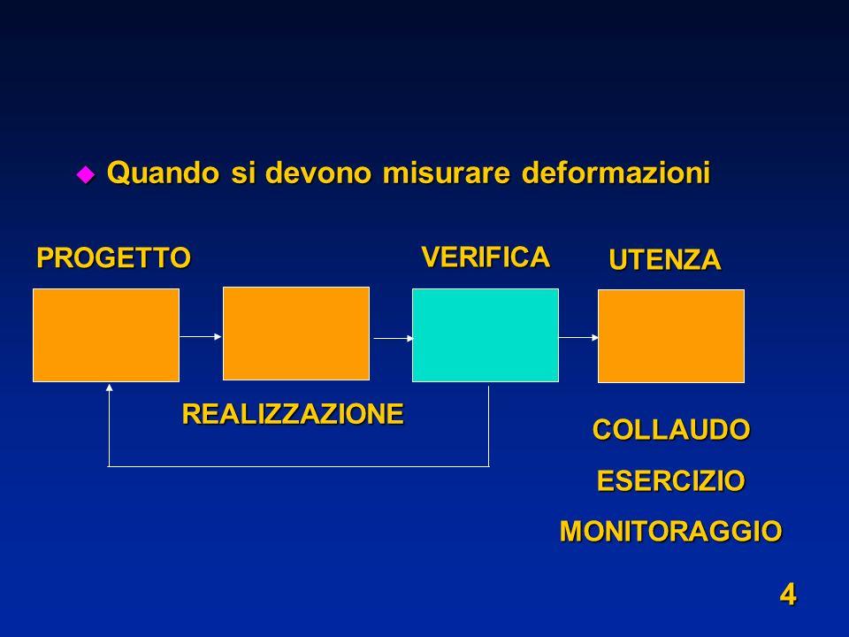 u Quando si devono misurare deformazioni PROGETTO REALIZZAZIONE VERIFICA UTENZA COLLAUDOESERCIZIOMONITORAGGIO 4