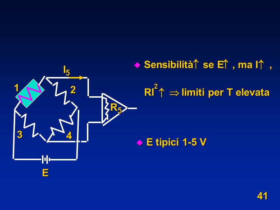 1 2 3 4 E R5R5R5R5 I5I5I5I5 u E tipici 1-5 V u Sensibilità se E, ma I, RI 2 limiti per T elevata 41