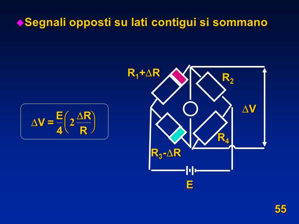 u Segnali opposti su lati contigui si sommano R 1 + R R4R4R4R4 V R2R2R2R2 R 3 - R E V= E 4 R R 2 55