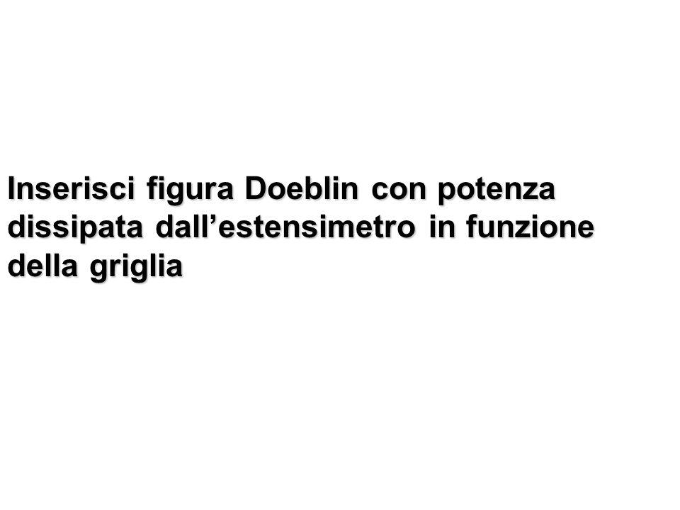 Inserisci figura Doeblin con potenza dissipata dallestensimetro in funzione della griglia