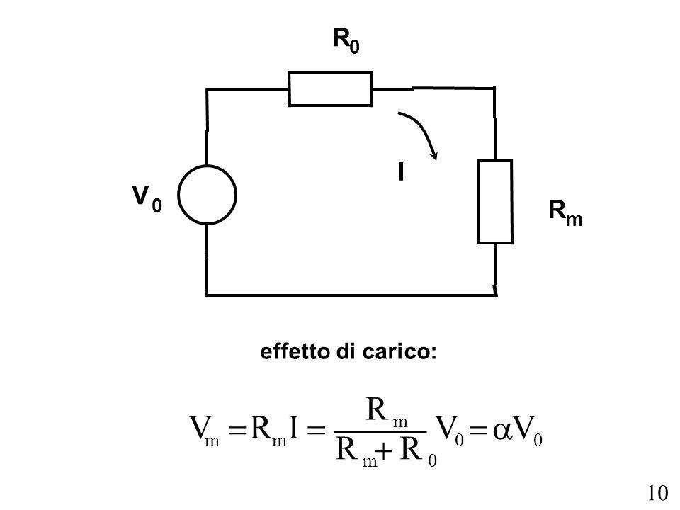 10 V 0 R 0 R m I effetto di carico: V m R m I R m R m R 0 V 0 V 0
