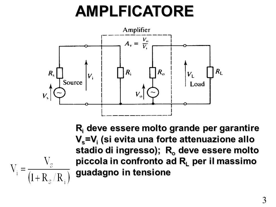 3 AMPLFICATORE R i deve essere molto grande per garantire V s =V i (si evita una forte attenuazione allo stadio di ingresso); R o deve essere molto pi