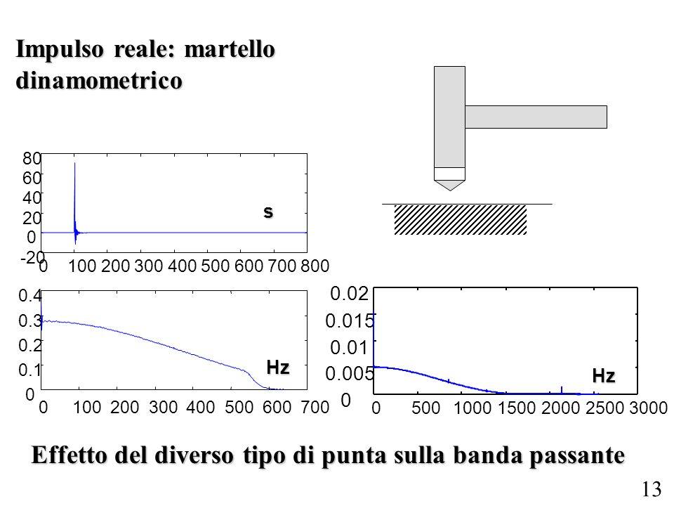 13 0100200300400500600700800 -20 0 20 40 60 80 0100200300400500600700 0 0.1 0.2 0.3 0.4 050010001500200025003000 0 0.005 0.01 0.015 0.02s Hz Hz Effetto del diverso tipo di punta sulla banda passante Impulso reale: martello dinamometrico