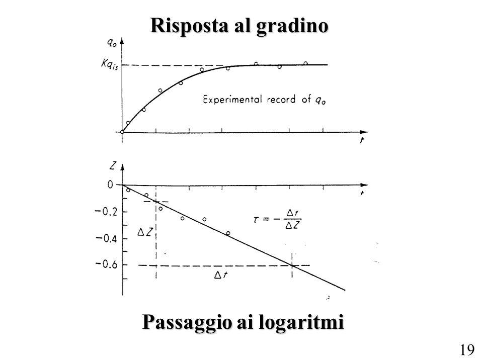 19 Risposta al gradino Passaggio ai logaritmi