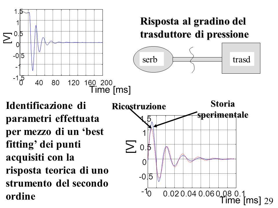29 04080120160200 -1.5 -0.5 0 0.5 1 1.5 Time [ms] [V] Risposta al gradino del trasduttore di pressione trasdserb 00.020.040.060.080.1 -0.5 0 0.5 1 1.5 Time [ms] [V] Storia sperimentale Ricostruzione Identificazione di parametri effettuata per mezzo di un best fitting dei punti acquisiti con la risposta teorica di uno strumento del secondo ordine