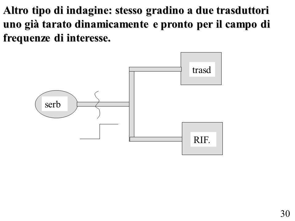 30 Altro tipo di indagine: stesso gradino a due trasduttori uno già tarato dinamicamente e pronto per il campo di frequenze di interesse.