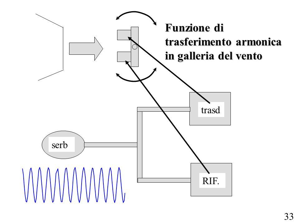 33 trasd serb RIF. Funzione di trasferimento armonica in galleria del vento