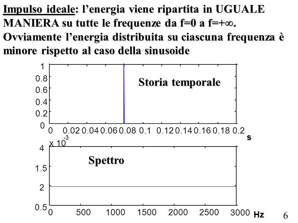 6 Hz s Impulso ideale: lenergia viene ripartita in UGUALE MANIERA su tutte le frequenze da f=0 a f=+.