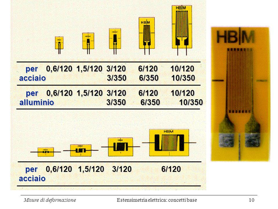 Misure di deformazione10 per 0,6/120 1,5/120 3/120 6/120 10/120 per 0,6/120 1,5/120 3/120 6/120 10/120 acciaio 3/350 6/350 10/350 per 0,6/120 1,5/120
