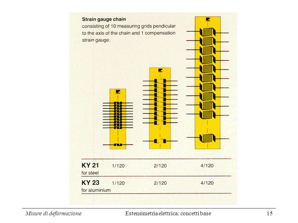 Misure di deformazione15 Estensimetria elettrica: concetti base