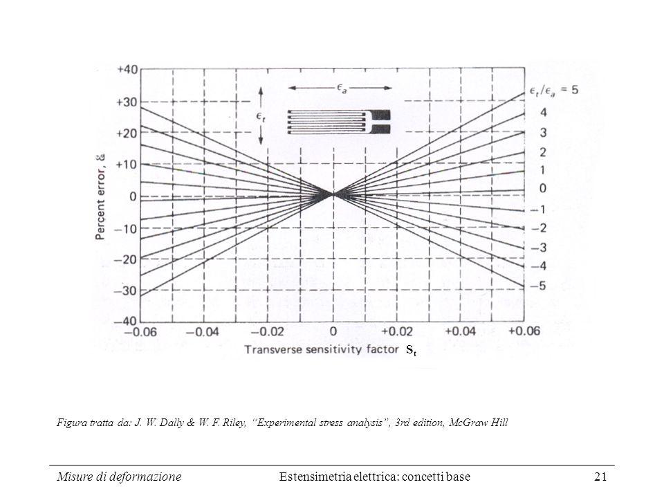 Misure di deformazione21 Estensimetria elettrica: concetti base Figura tratta da: J. W. Dally & W. F. Riley, Experimental stress analysis, 3rd edition