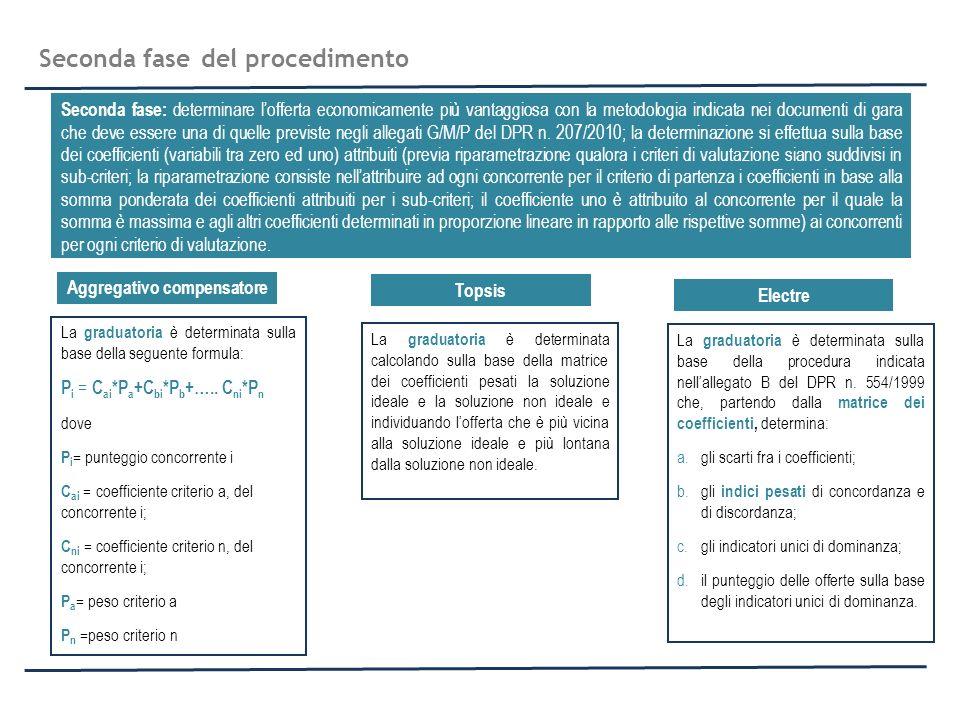 Seconda fase del procedimento Seconda fase: determinare lofferta economicamente più vantaggiosa con la metodologia indicata nei documenti di gara che