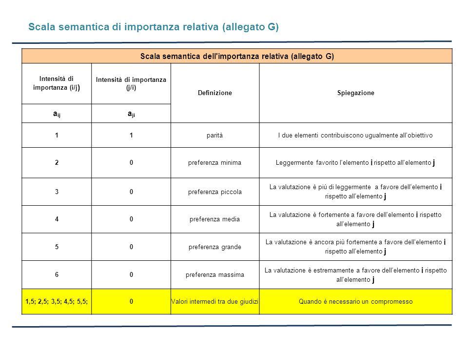 Scala semantica di importanza relativa (allegato G) Scala semantica dell'importanza relativa (allegato G) Intensità di importanza (i/j ) Intensità di