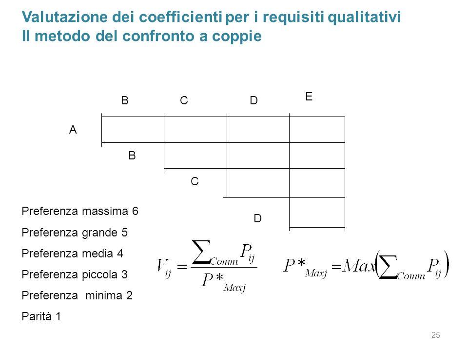 25 Valutazione dei coefficienti per i requisiti qualitativi Il metodo del confronto a coppie BCD E A B C D Preferenza massima 6 Preferenza grande 5 Pr
