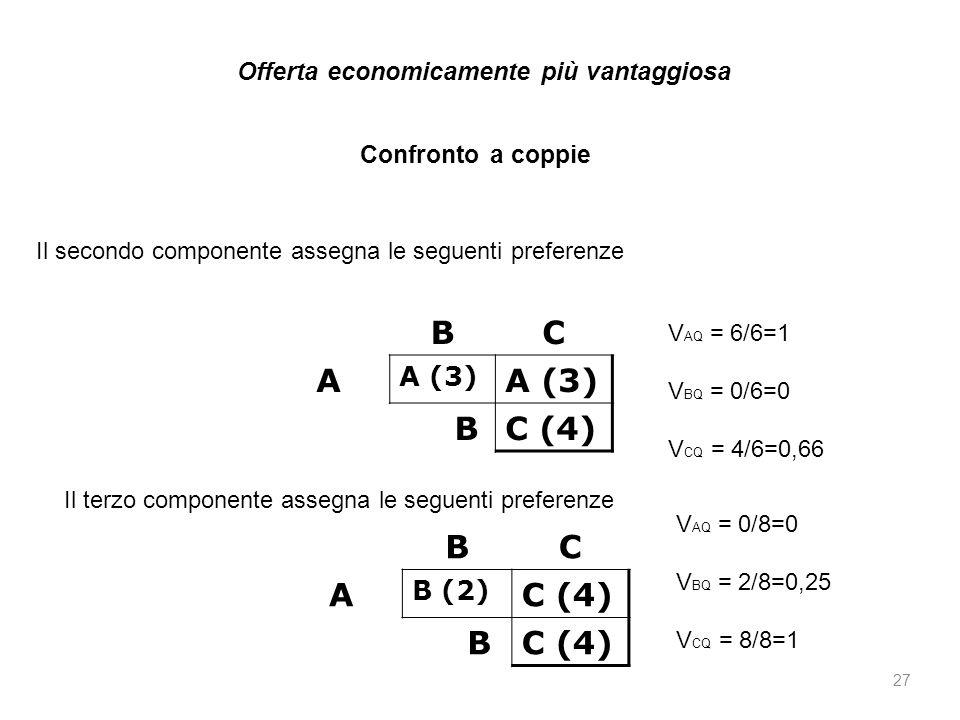 27 Il secondo componente assegna le seguenti preferenze BC A A (3) BC (4) Il terzo componente assegna le seguenti preferenze BC A B (2) C (4) B Confro