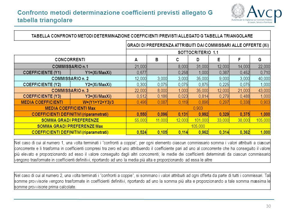 Confronto metodi determinazione coefficienti previsti allegato G tabella triangolare 30 TABELLA CONFRONTO METODI DETERMINAZIONE COEFFICIENTI PREVISTI