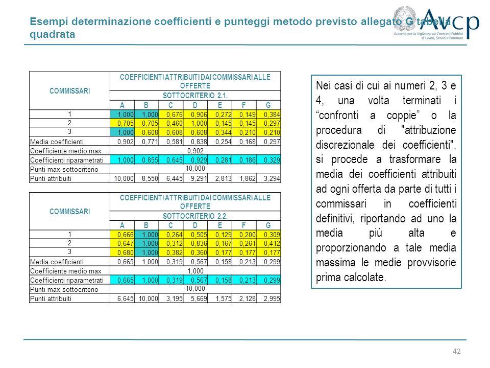 Esempi determinazione coefficienti e punteggi metodo previsto allegato G tabella quadrata 42 COMMISSARI COEFFICIENTI ATTRIBUITI DAI COMMISSARI ALLE OF