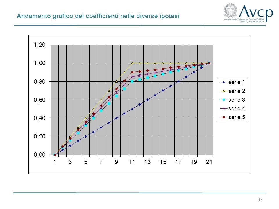 Andamento grafico dei coefficienti nelle diverse ipotesi 47