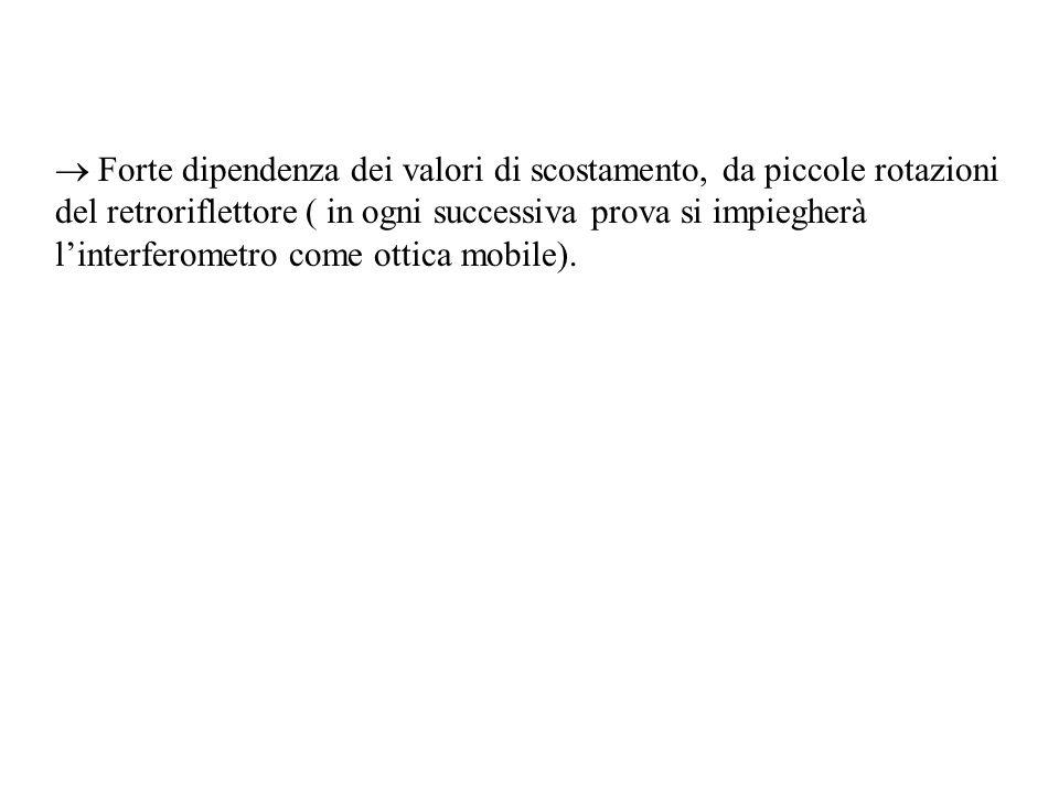 Forte dipendenza dei valori di scostamento, da piccole rotazioni del retroriflettore ( in ogni successiva prova si impiegherà linterferometro come ottica mobile).