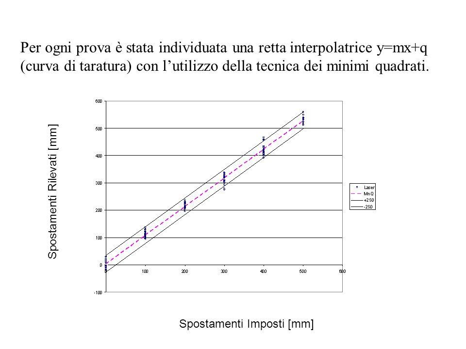 Per ogni prova è stata individuata una retta interpolatrice y=mx+q (curva di taratura) con lutilizzo della tecnica dei minimi quadrati.