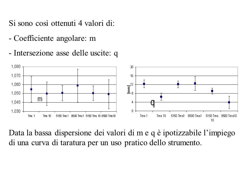 Data la bassa dispersione dei valori di m e q è ipotizzabile limpiego di una curva di taratura per un uso pratico dello strumento.