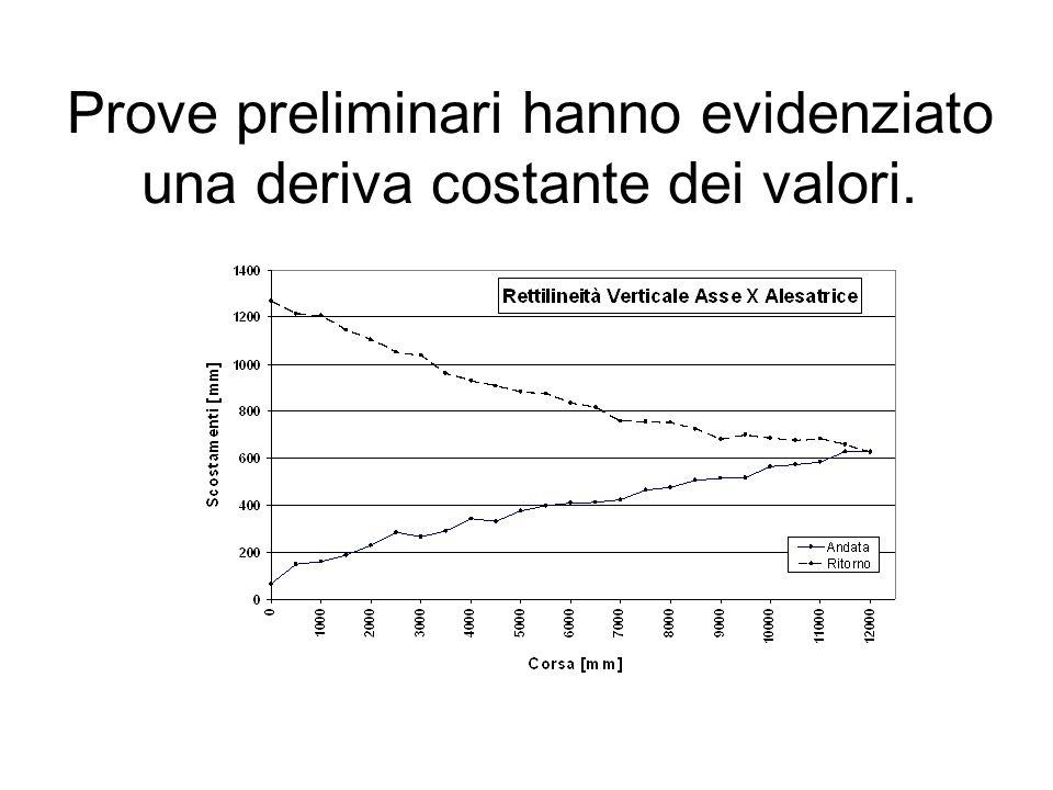 Prove preliminari hanno evidenziato una deriva costante dei valori.