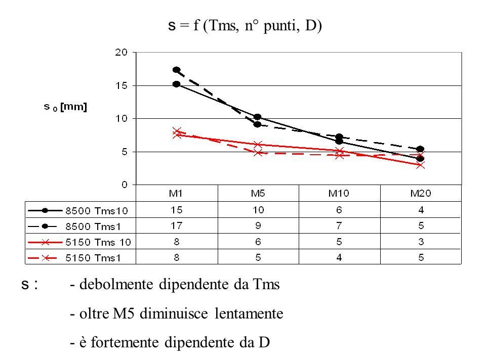 s = f (Tms, n° punti, D) s : - debolmente dipendente da Tms - oltre M5 diminuisce lentamente - è fortemente dipendente da D
