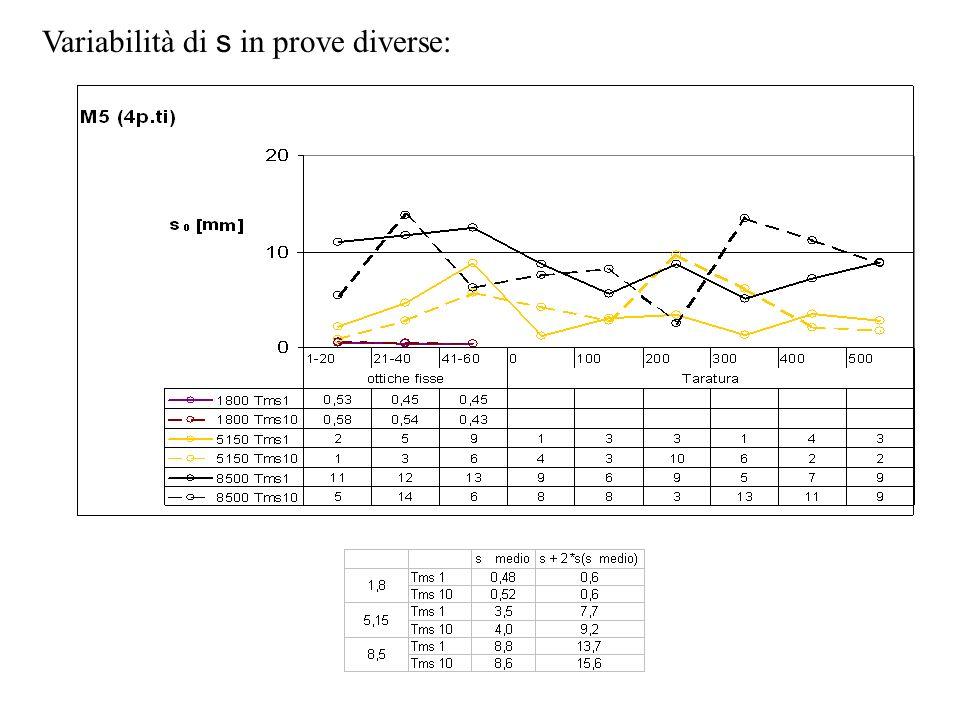 Variabilità di s in prove diverse: