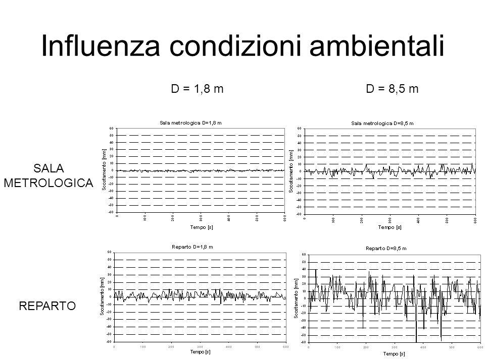 Influenza condizioni ambientali REPARTO SALA METROLOGICA D = 1,8 mD = 8,5 m