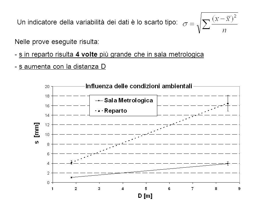 Un indicatore della variabilità dei dati è lo scarto tipo: Nelle prove eseguite risulta: - s in reparto risulta 4 volte più grande che in sala metrologica - s aumenta con la distanza D