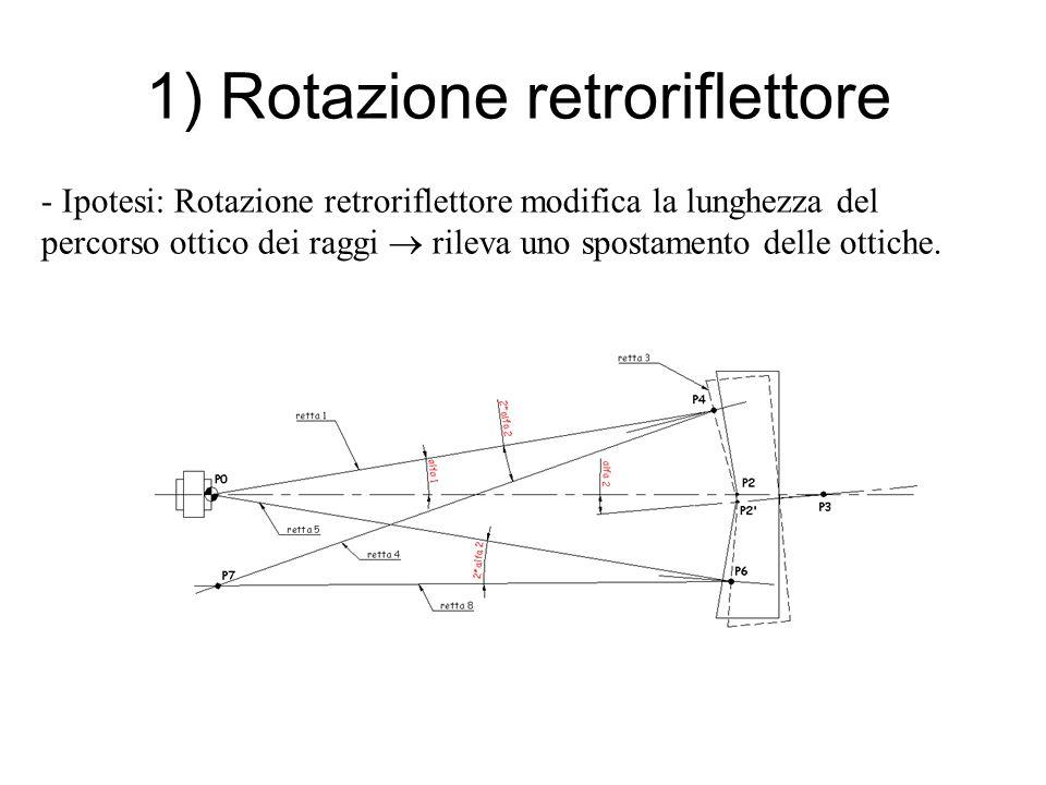 1) Rotazione retroriflettore - Ipotesi: Rotazione retroriflettore modifica la lunghezza del percorso ottico dei raggi rileva uno spostamento delle ottiche.