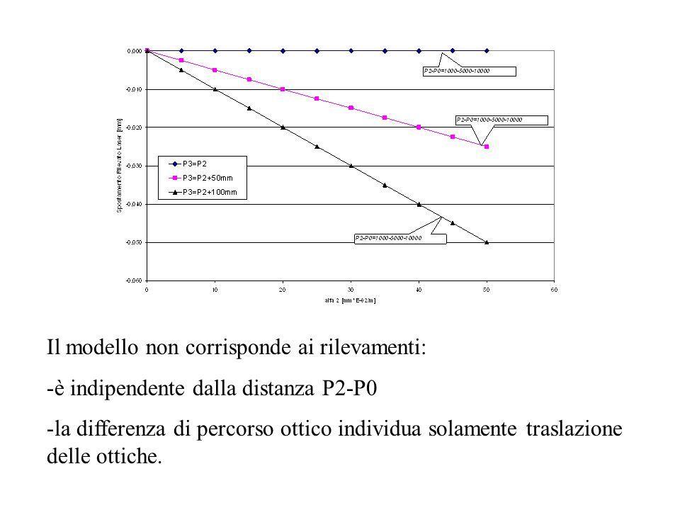 Il modello non corrisponde ai rilevamenti: -è indipendente dalla distanza P2-P0 -la differenza di percorso ottico individua solamente traslazione delle ottiche.
