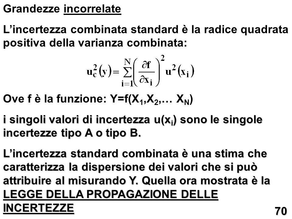 Grandezze incorrelate Lincertezza combinata standard è la radice quadrata positiva della varianza combinata: Ove f è la funzione: Y=f(X 1,X 2,… X N )