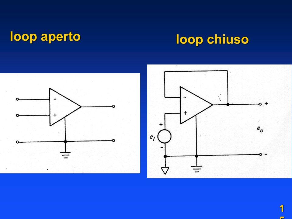 loop aperto loop chiuso 1515