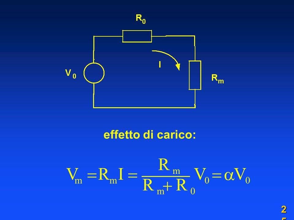 effetto di carico: V m R m I R m R m R 0 V 0 V 0 2525