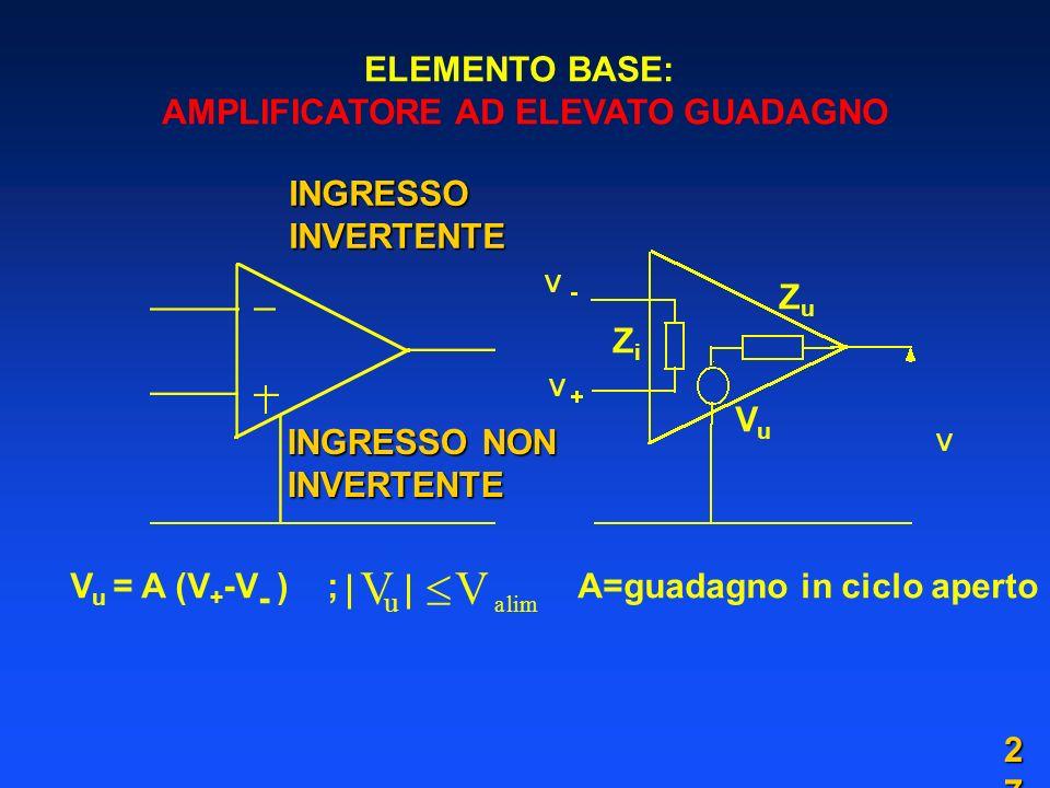ELEMENTO BASE: AMPLIFICATORE AD ELEVATO GUADAGNO V u = A (V + -V - ) ; A=guadagno in ciclo aperto V u V alim VuVu ZiZi ZuZu INGRESSO INVERTENTE INGRESSO NON INVERTENTE 2727
