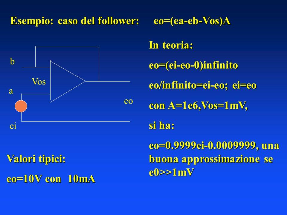 Esempio: caso del follower: eo=(ea-eb-Vos)A In teoria: eo=(ei-eo-0)infinito eo/infinito=ei-eo; ei=eo con A=1e6,Vos=1mV, si ha: eo=0.9999ei-0.0009999, una buona approssimazione se e0>>1mV Vos b a eo ei Valori tipici: eo=10V con 10mA
