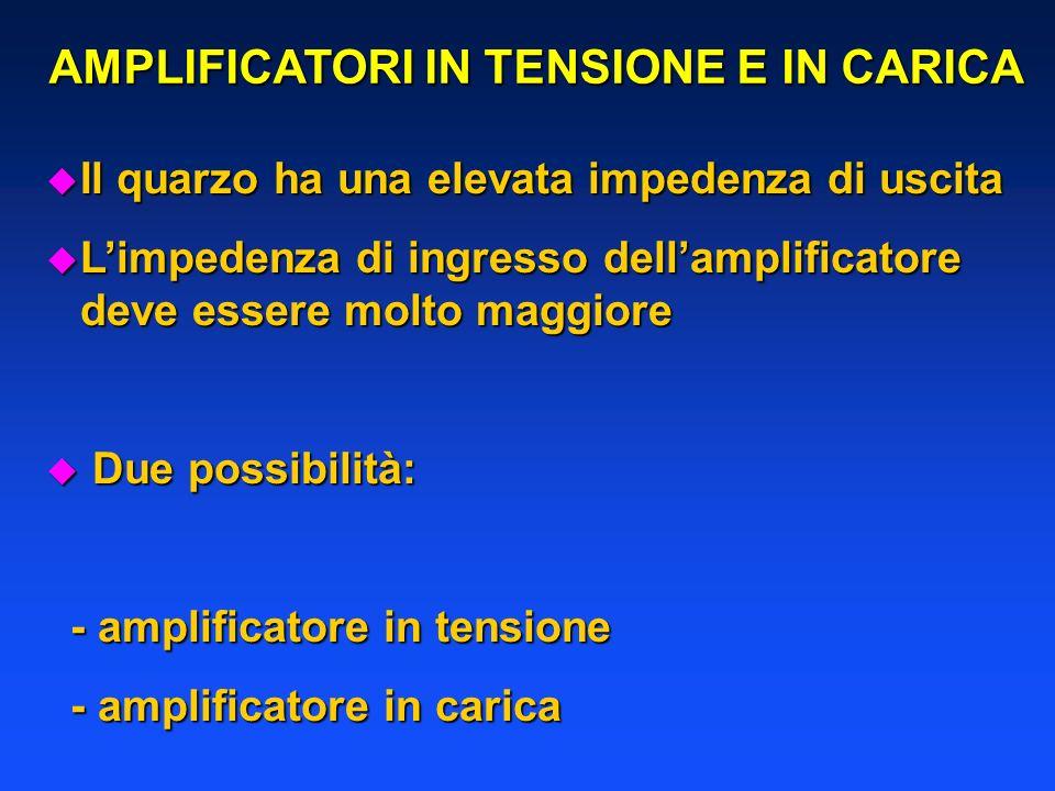 u Il quarzo ha una elevata impedenza di uscita u Limpedenza di ingresso dellamplificatore deve essere molto maggiore u Due possibilità: - amplificatore in tensione - amplificatore in tensione - amplificatore in carica - amplificatore in carica AMPLIFICATORI IN TENSIONE E IN CARICA