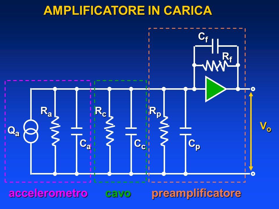 RaRaRaRa CaCaCaCa RcRcRcRc CcCcCcCc RpRpRpRp CpCpCpCp QaQaQaQa VoVoVoVo CfCfCfCf RfRfRfRf accelerometrocavopreamplificatore AMPLIFICATORE IN CARICA