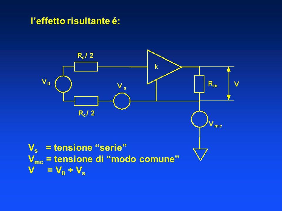 leffetto risultante é: V s = tensione serie V mc = tensione di modo comune V = V 0 + V s