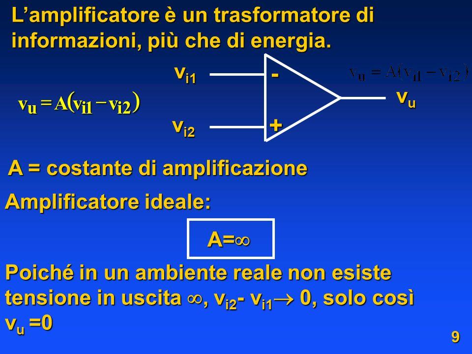 Lamplificatore è un trasformatore di informazioni, più che di energia. v i1 v i2 vuvuvuvu + - 2i1iu vvAv A = costante di amplificazione Amplificatore