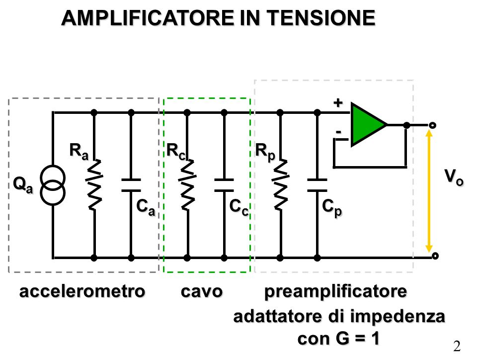2 AMPLIFICATORE IN TENSIONE RaRaRaRa CaCaCaCa RcRcRcRc CcCcCcCc RpRpRpRp CpCpCpCp QaQaQaQa VoVoVoVo accelerometrocavopreamplificatore + - adattatore di impedenza con G = 1