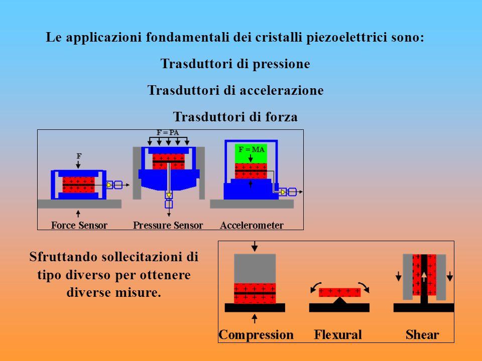 Le applicazioni fondamentali dei cristalli piezoelettrici sono: Trasduttori di pressione Trasduttori di accelerazione Trasduttori di forza Sfruttando