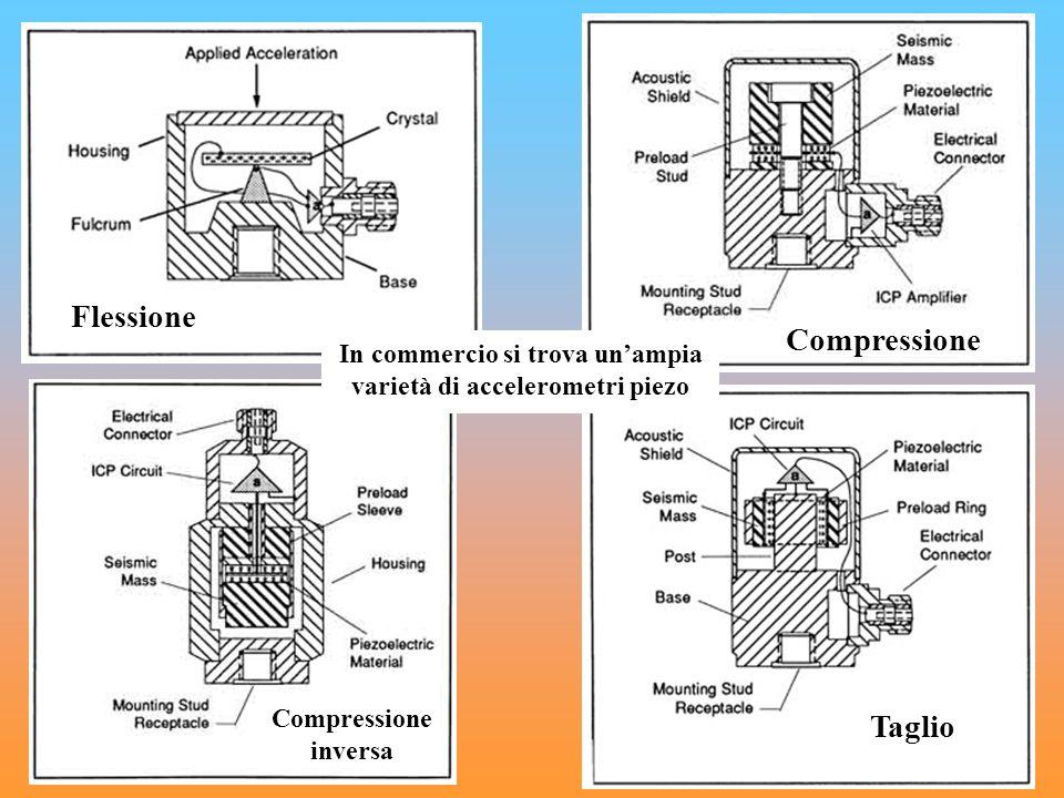 Taglio Flessione Compressione Compressione inversa In commercio si trova unampia varietà di accelerometri piezo