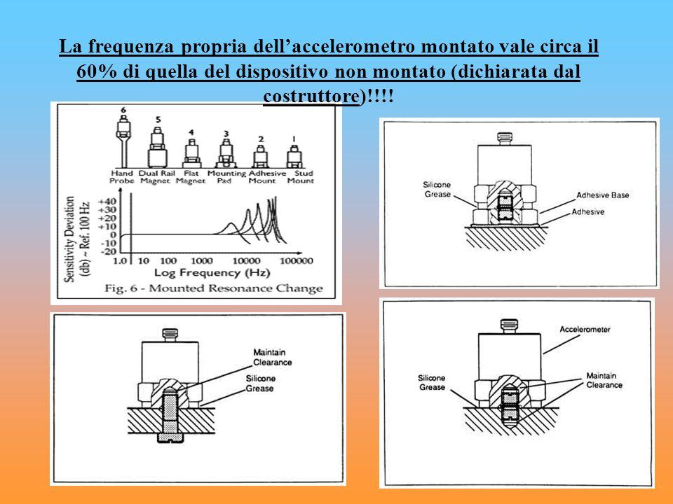 La frequenza propria dellaccelerometro montato vale circa il 60% di quella del dispositivo non montato (dichiarata dal costruttore)!!!!