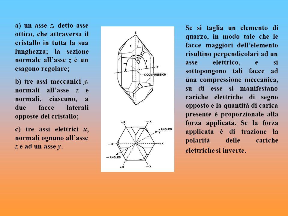 a) un asse z, detto asse ottico, che attraversa il cristallo in tutta la sua lunghezza; la sezione normale allasse z è un esagono regolare; b) tre ass