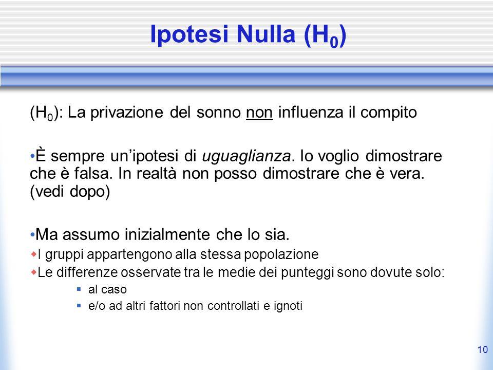 10 Ipotesi Nulla (H 0 ) (H 0 ): La privazione del sonno non influenza il compito È sempre unipotesi di uguaglianza.