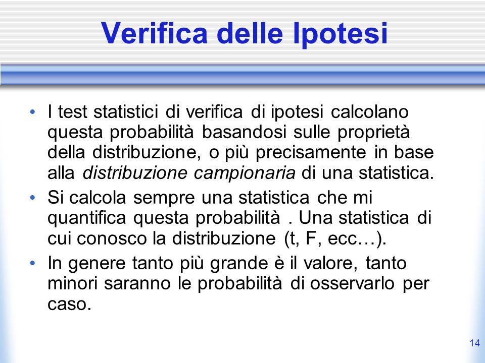 14 Verifica delle Ipotesi I test statistici di verifica di ipotesi calcolano questa probabilità basandosi sulle proprietà della distribuzione, o più precisamente in base alla distribuzione campionaria di una statistica.